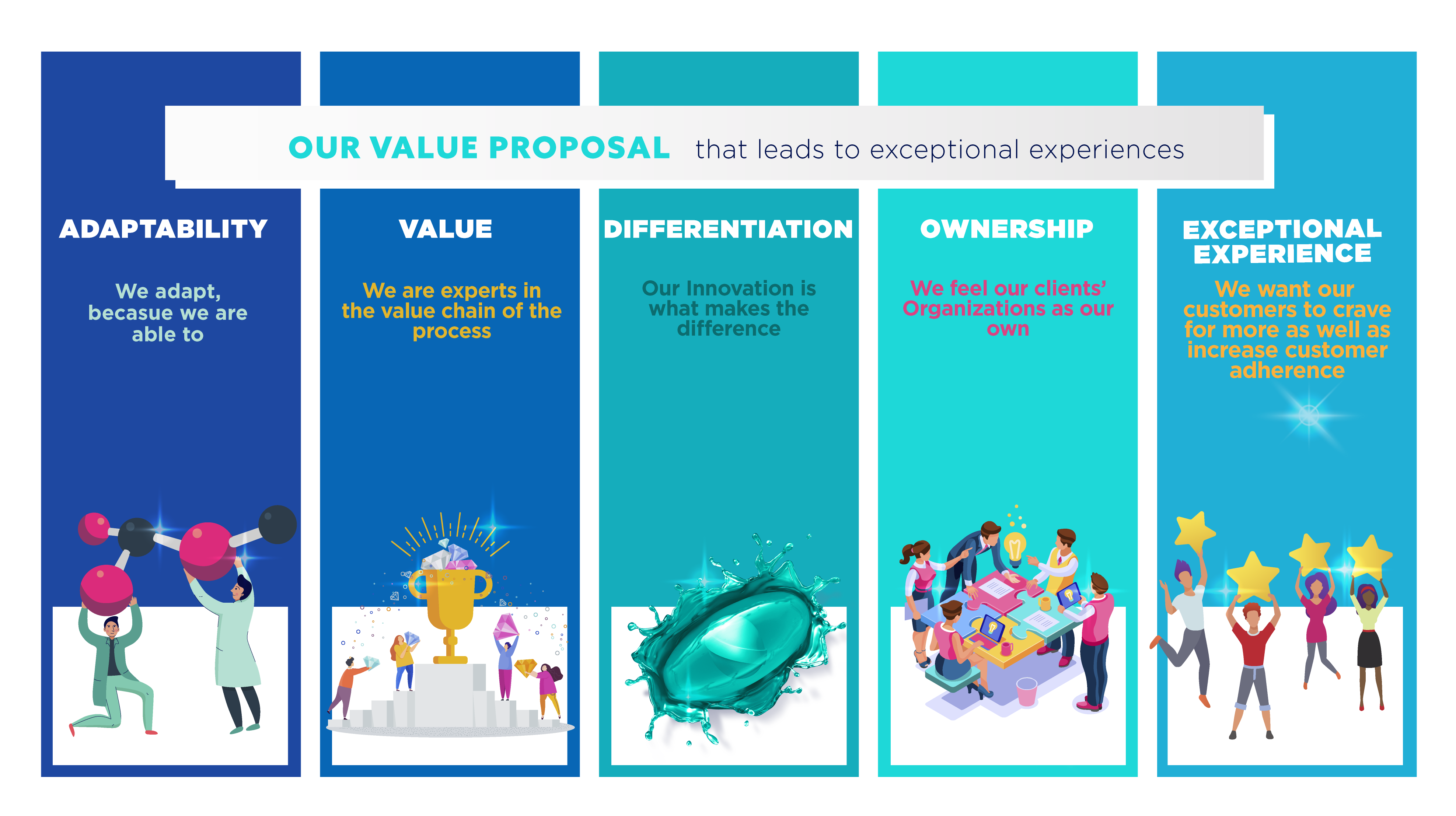 Our Value Proposal